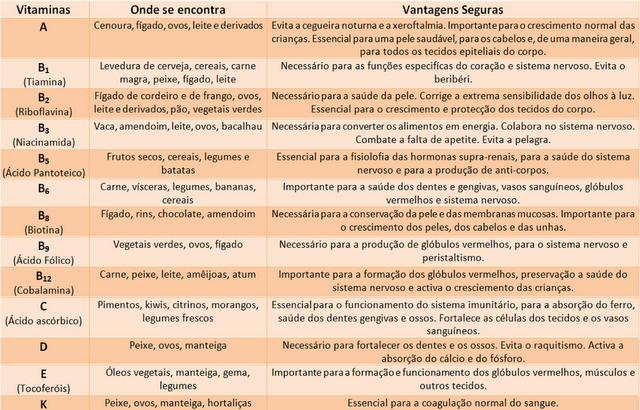 Tabela de Vitaminas2
